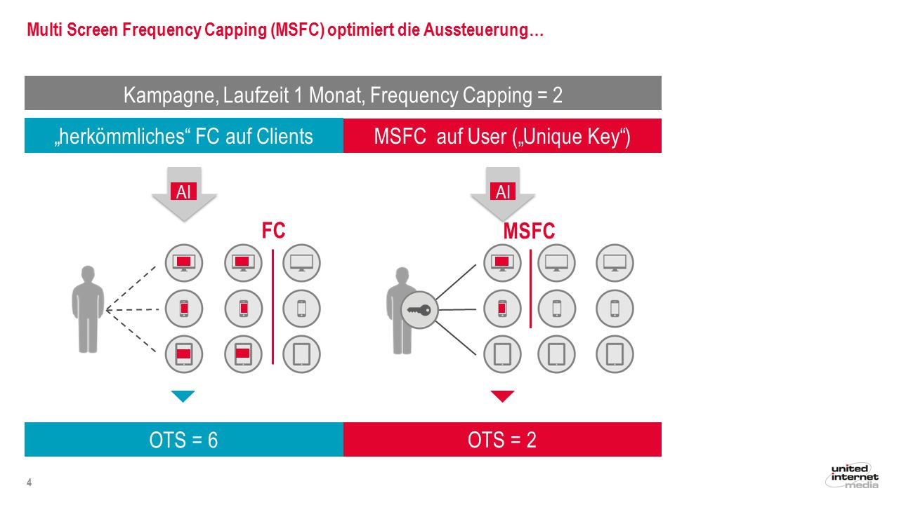 Multi Screen Frequency Capping (MSFC) optimiert die Aussteuerung…
