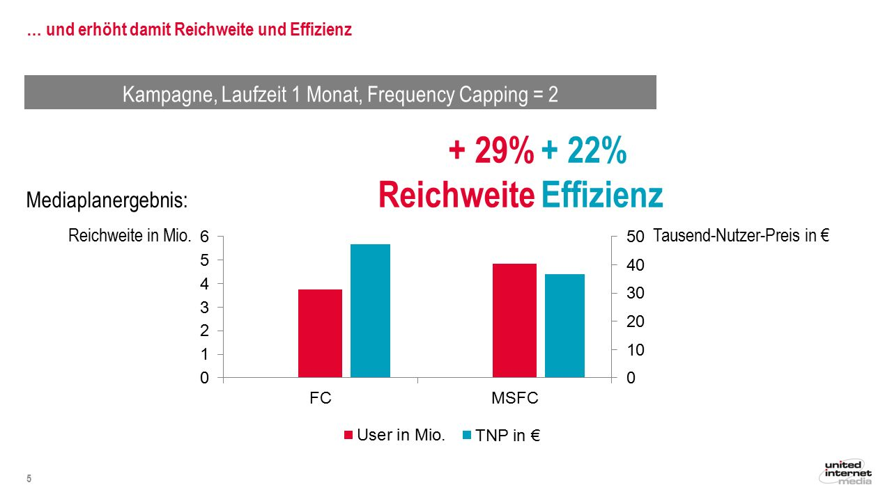 Kampagne, Laufzeit 1 Monat, Frequency Capping = 2