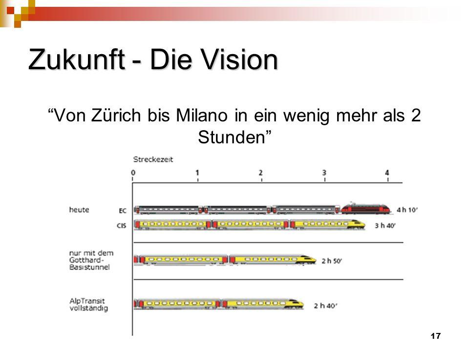 Zukunft - Die Vision Von Zürich bis Milano in ein wenig mehr als 2 Stunden