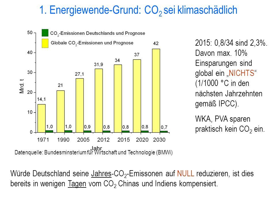 1. Energiewende-Grund: CO2 sei klimaschädlich