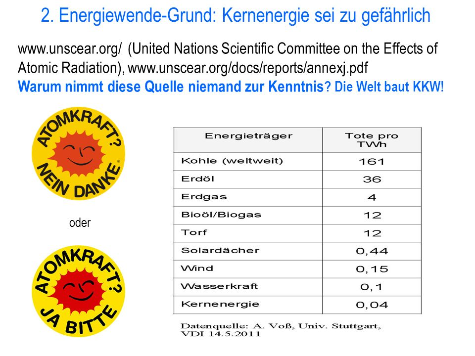 2. Energiewende-Grund: Kernenergie sei zu gefährlich