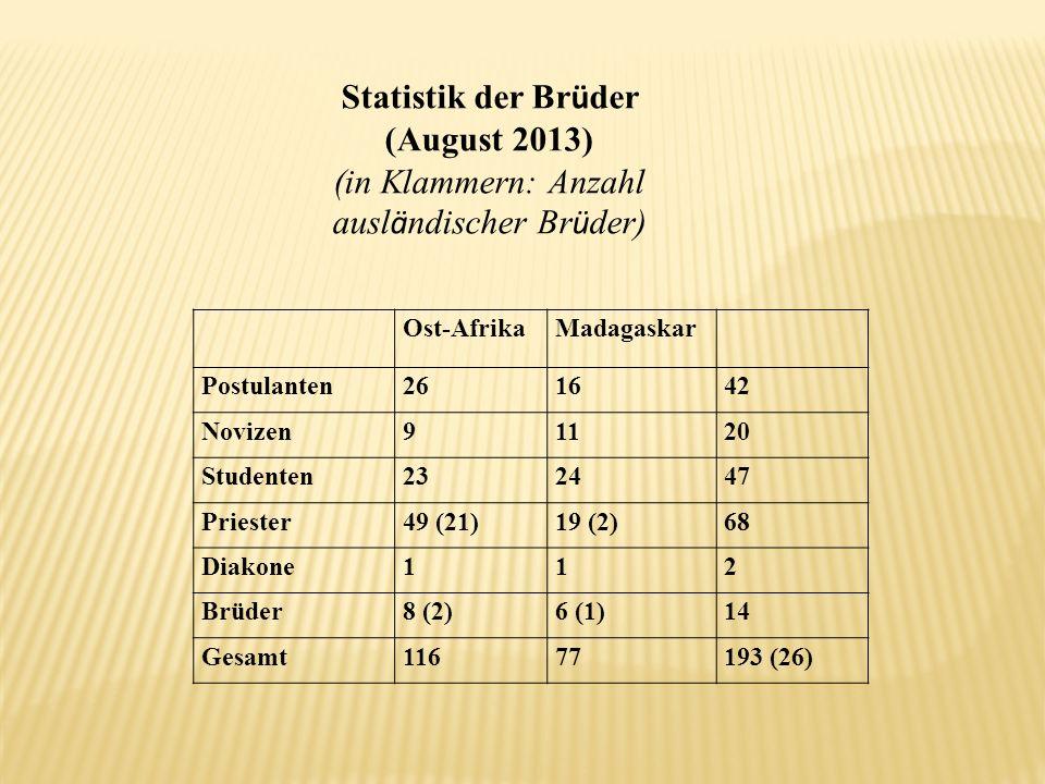 Statistik der Brüder (August 2013)