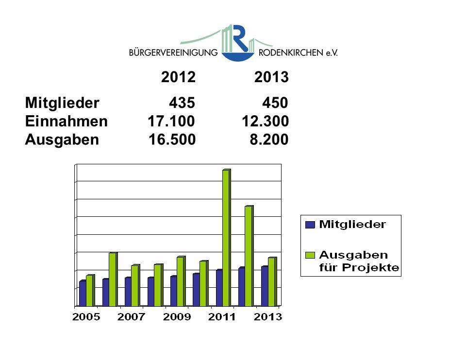 2012 2013 Mitglieder 435 450. Einnahmen 17.100 12.300.