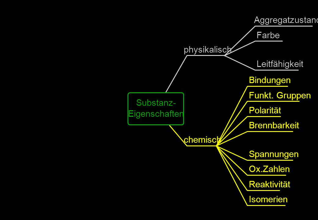 Aggregatzustand Farbe physikalisch Leitfähigkeit Bindungen