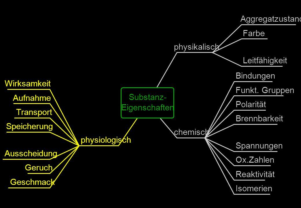 Aggregatzustand Farbe physikalisch Leitfähigkeit Bindungen Wirksamkeit