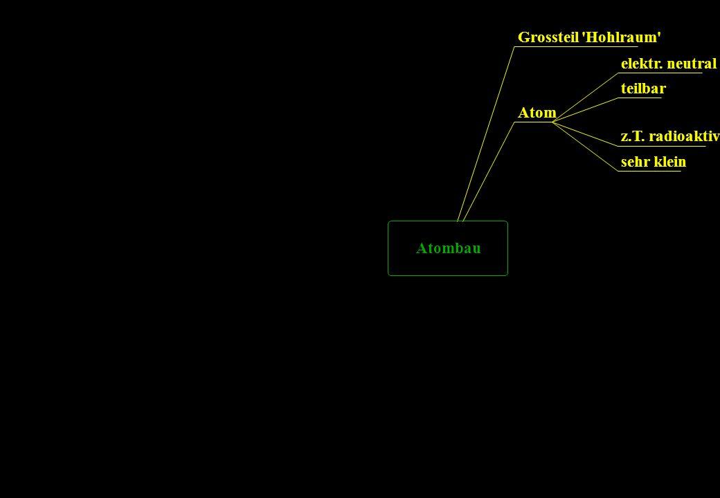 Grossteil Hohlraum elektr. neutral teilbar Atom z.T. radioaktiv