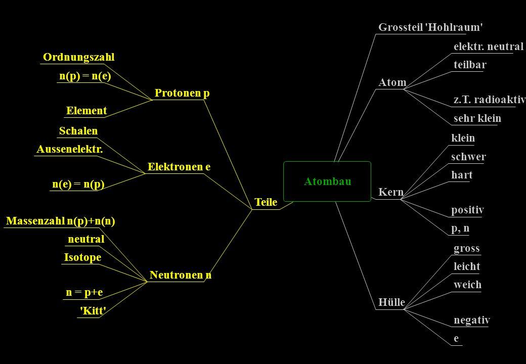 Grossteil Hohlraum elektr. neutral Ordnungszahl teilbar n(p) = n(e)