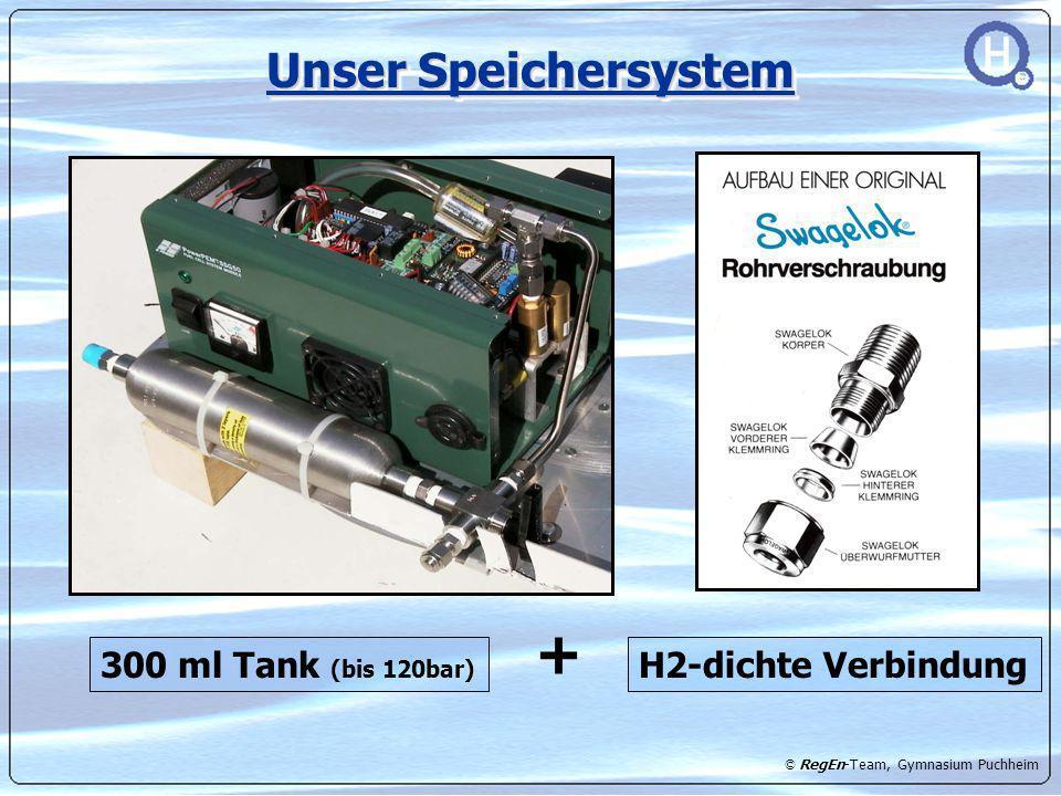 Unser Speichersystem 300 ml Tank (bis 120bar) + H2-dichte Verbindung
