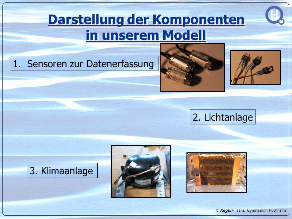 Darstellung der Komponenten in unserem Modell