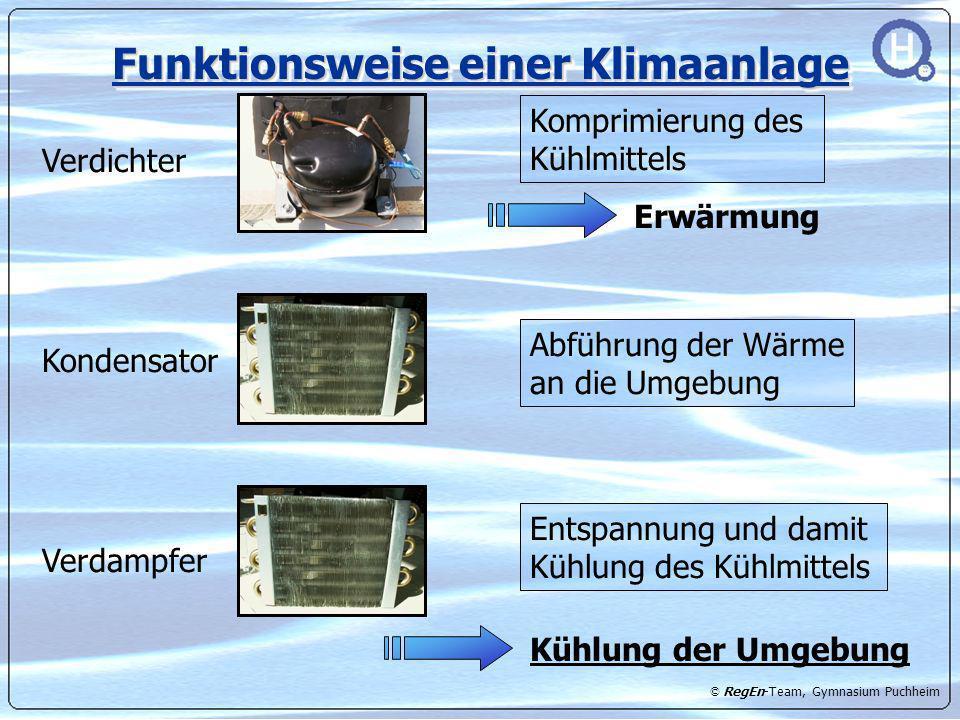 Funktionsweise einer Klimaanlage