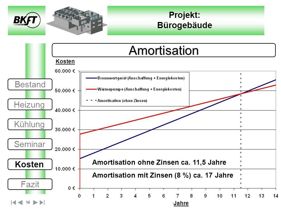 Amortisation Bestand Heizung Kühlung Seminar Kosten Fazit