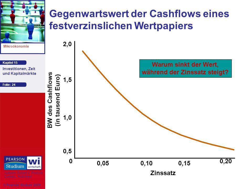 Gegenwartswert der Cashflows eines festverzinslichen Wertpapiers