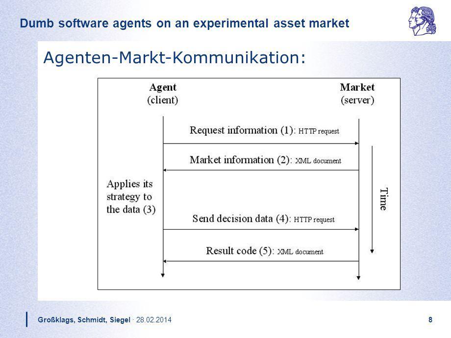 Agenten-Markt-Kommunikation: