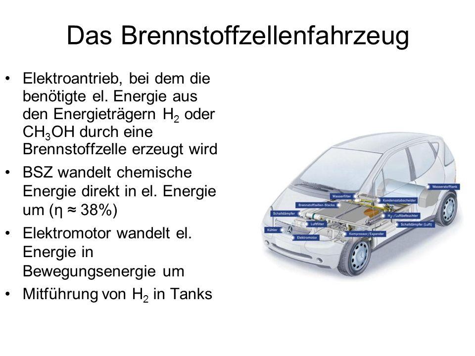 Das Brennstoffzellenfahrzeug