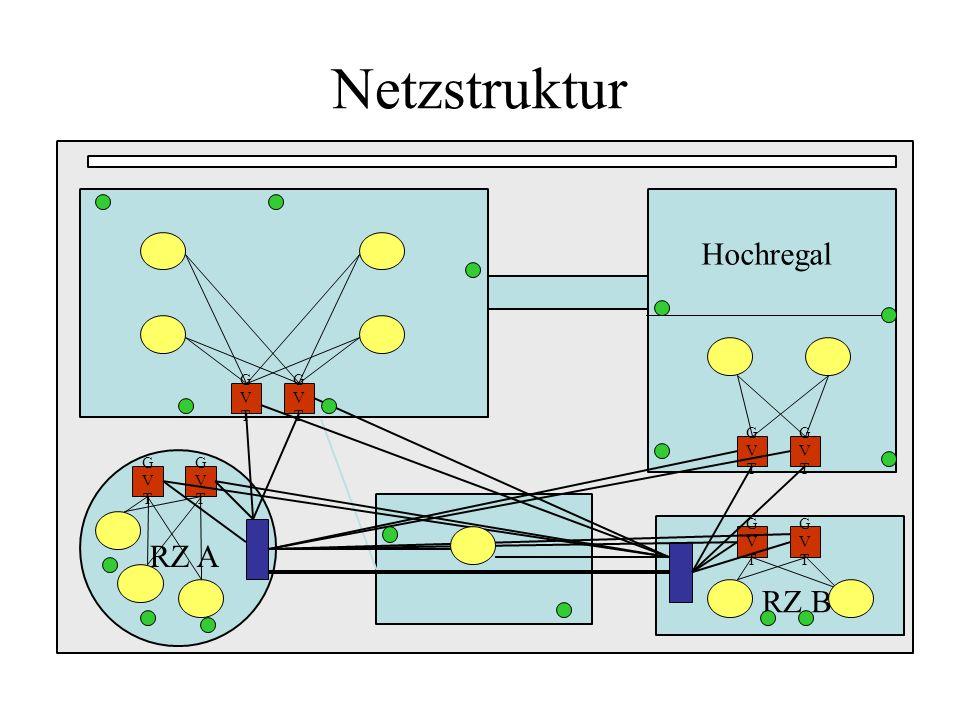 Netzstruktur Hochregal GVT RZ B RZ A