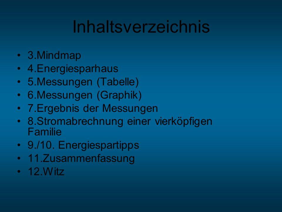 Inhaltsverzeichnis 3.Mindmap 4.Energiesparhaus 5.Messungen (Tabelle)