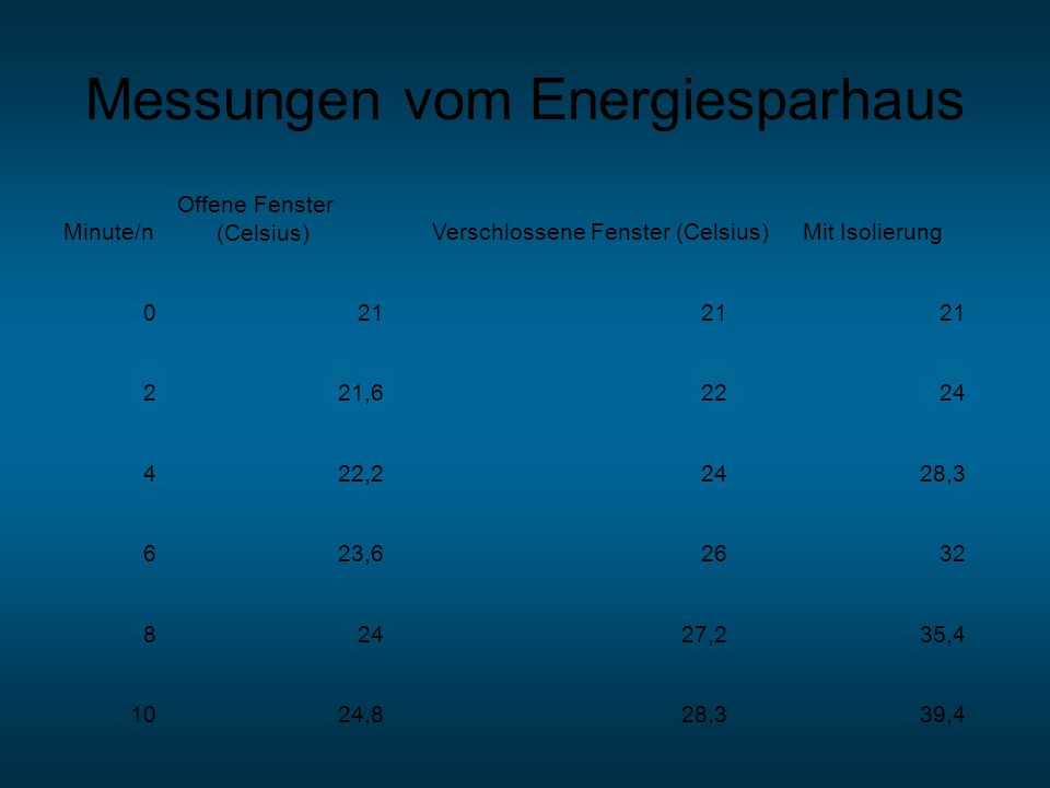 Messungen vom Energiesparhaus