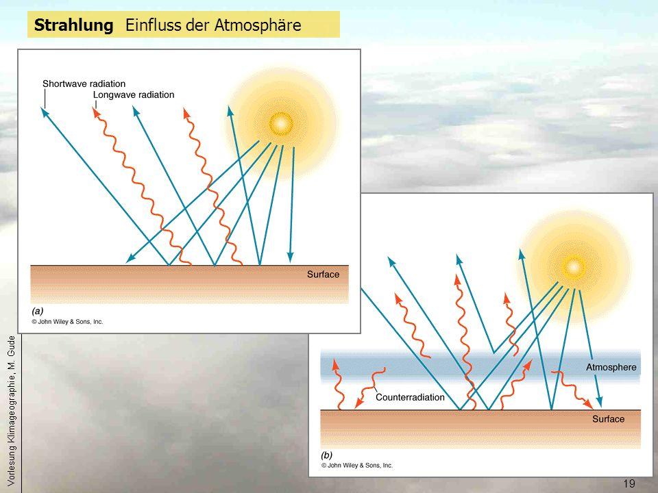 Strahlung Einfluss der Atmosphäre