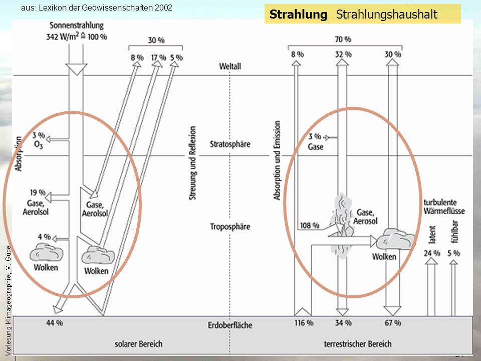 Strahlung Strahlungshaushalt