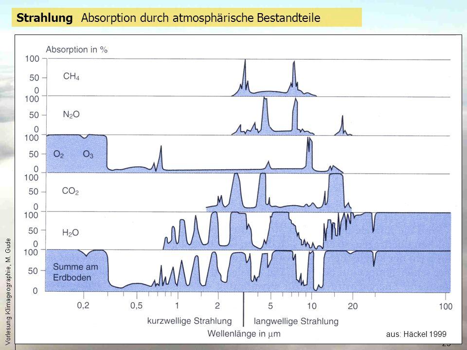 Strahlung Absorption durch atmosphärische Bestandteile