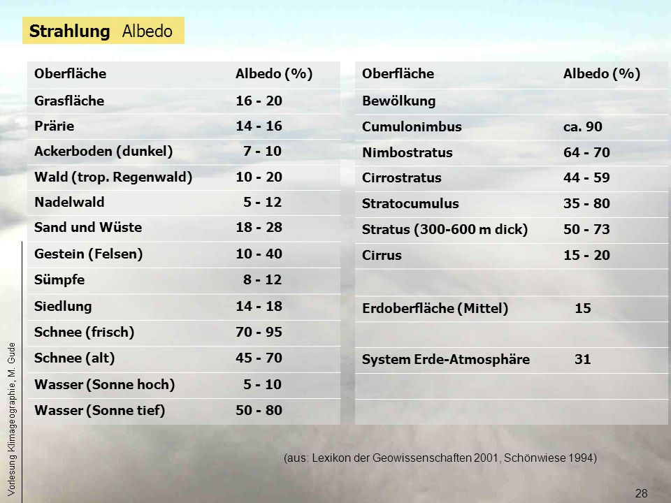 Strahlung Albedo Oberfläche Albedo (%) Grasfläche 16 - 20 Prärie