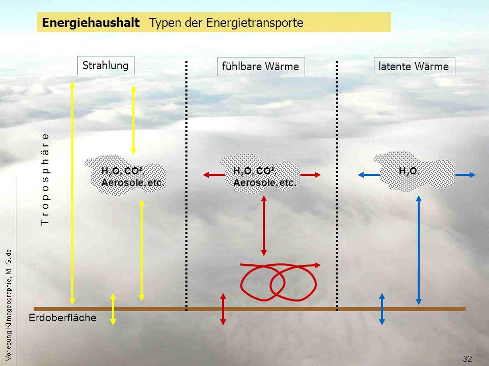 Energiehaushalt Typen der Energietransporte