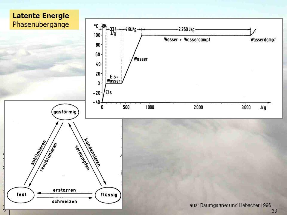 Latente Energie Phasenübergänge
