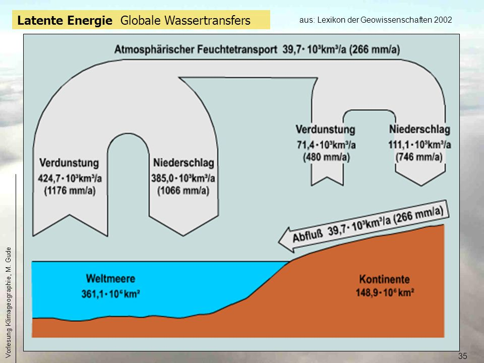 Latente Energie Globale Wassertransfers