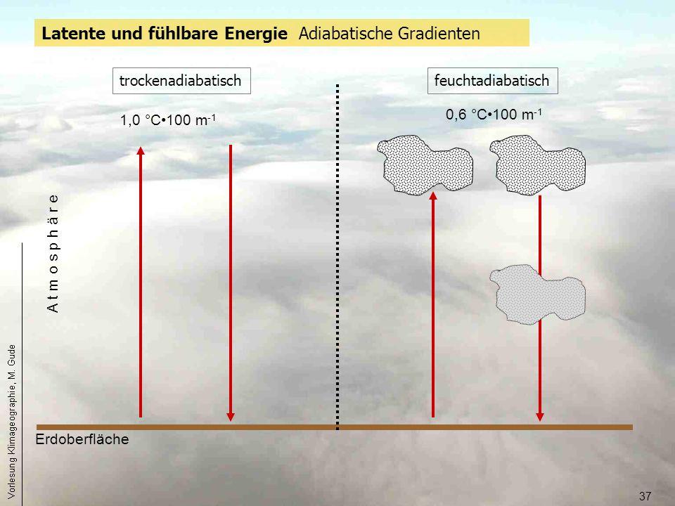 Latente und fühlbare Energie Adiabatische Gradienten