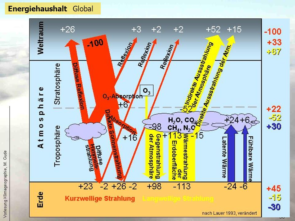 Energiehaushalt Global