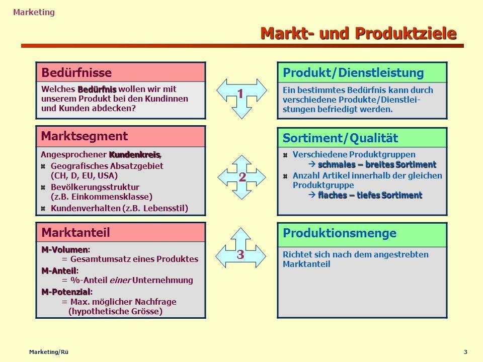 Markt- und Produktziele