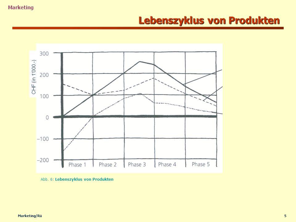 Lebenszyklus von Produkten