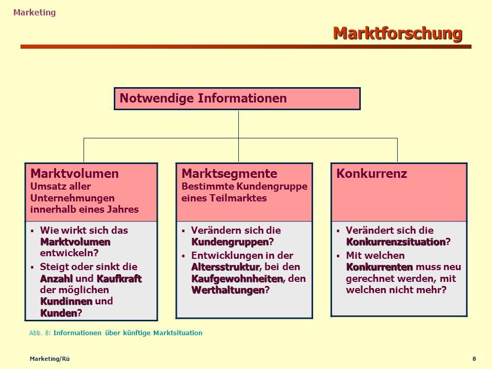 Marktforschung Notwendige Informationen