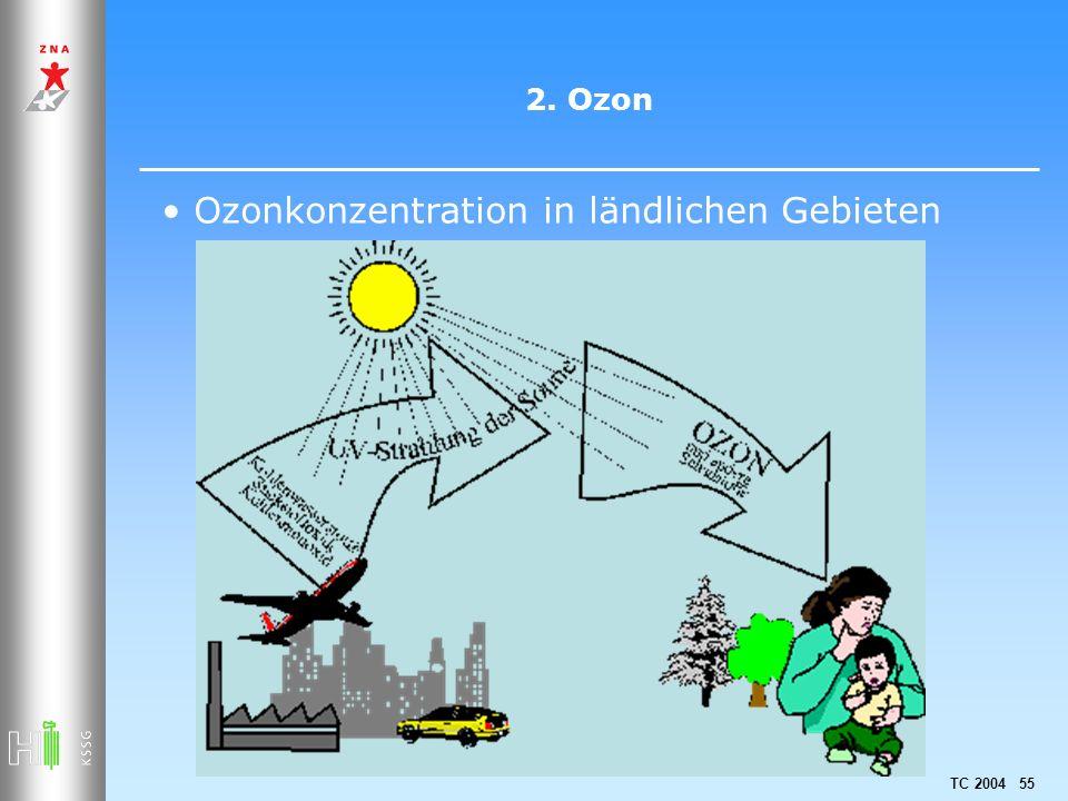 Ozonkonzentration in ländlichen Gebieten