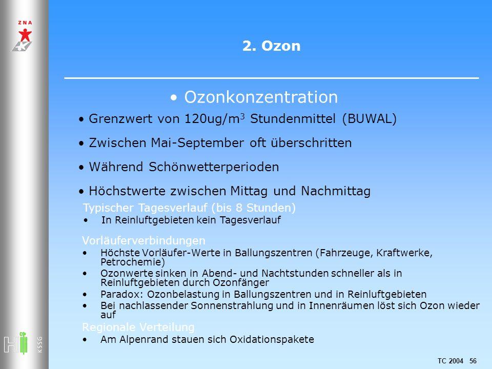 Ozonkonzentration 2. Ozon Grenzwert von 120ug/m3 Stundenmittel (BUWAL)