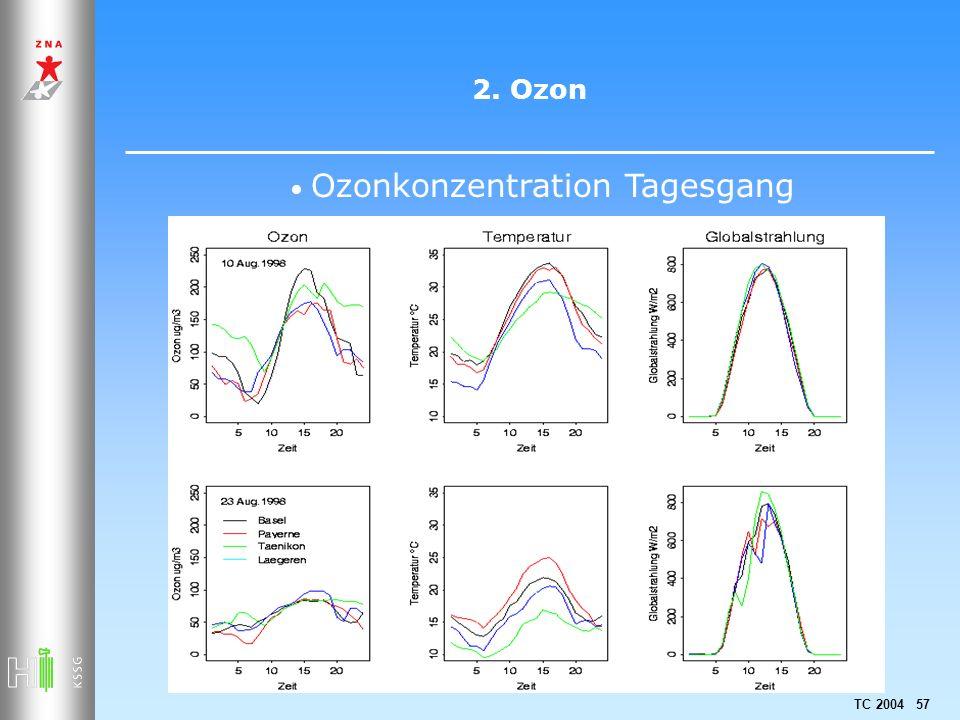 2. Ozon Ozonkonzentration Tagesgang