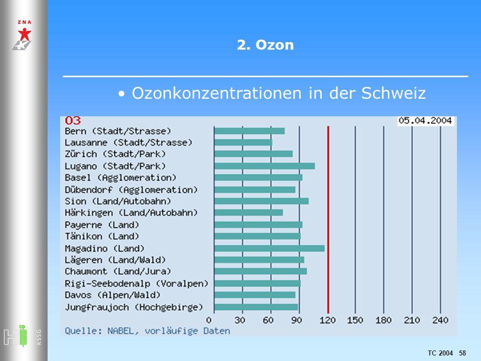 Ozonkonzentrationen in der Schweiz