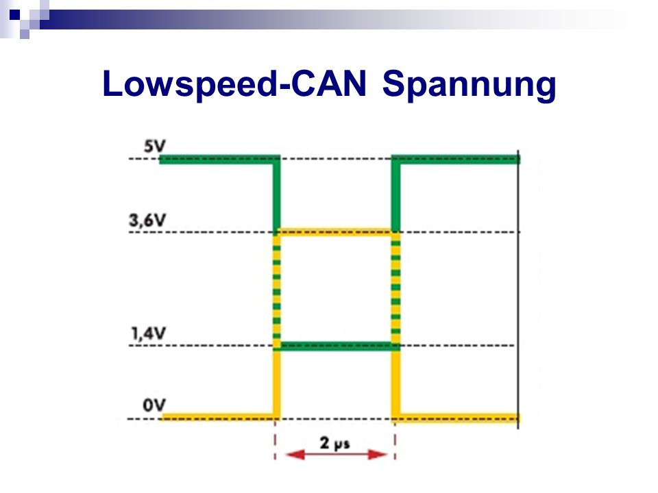 Lowspeed-CAN Spannung