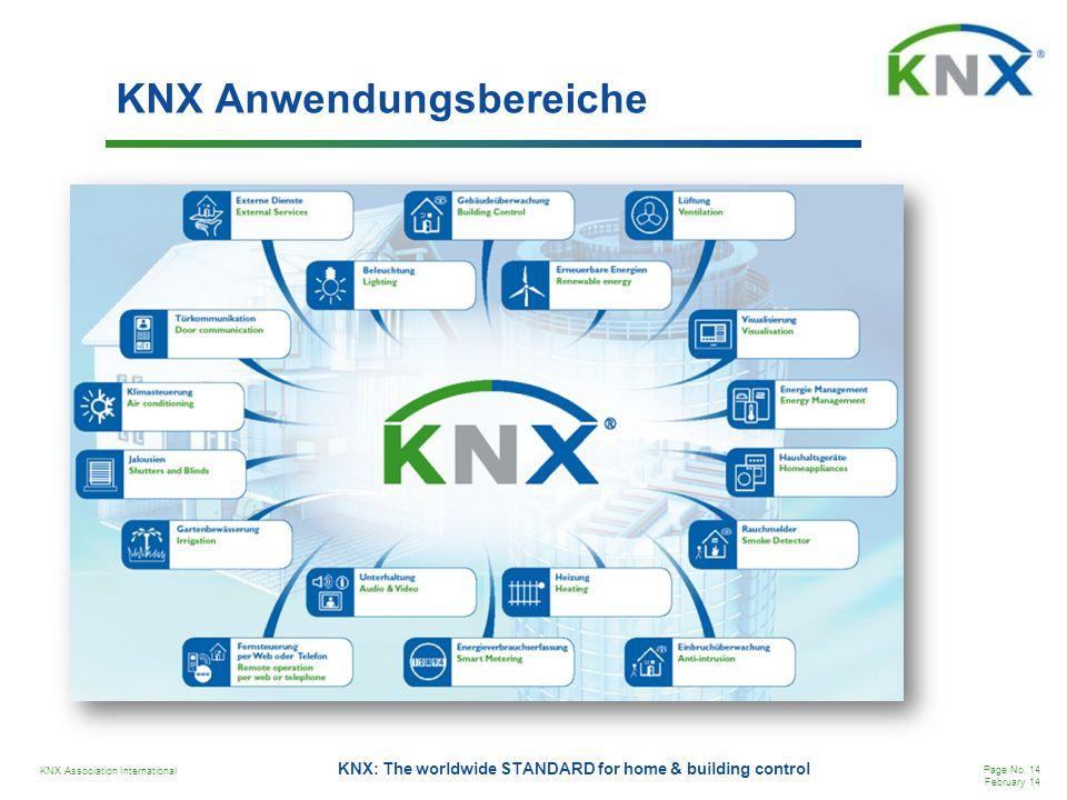 KNX Anwendungsbereiche