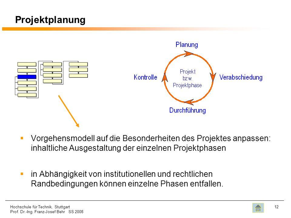 Projektplanung Vorgehensmodell auf die Besonderheiten des Projektes anpassen: inhaltliche Ausgestaltung der einzelnen Projektphasen.