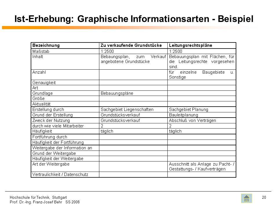 Ist-Erhebung: Graphische Informationsarten - Beispiel