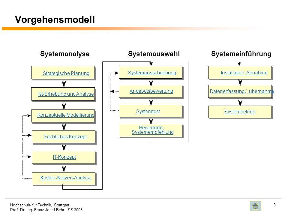 Vorgehensmodell Systemanalyse Systemauswahl Systemeinführung