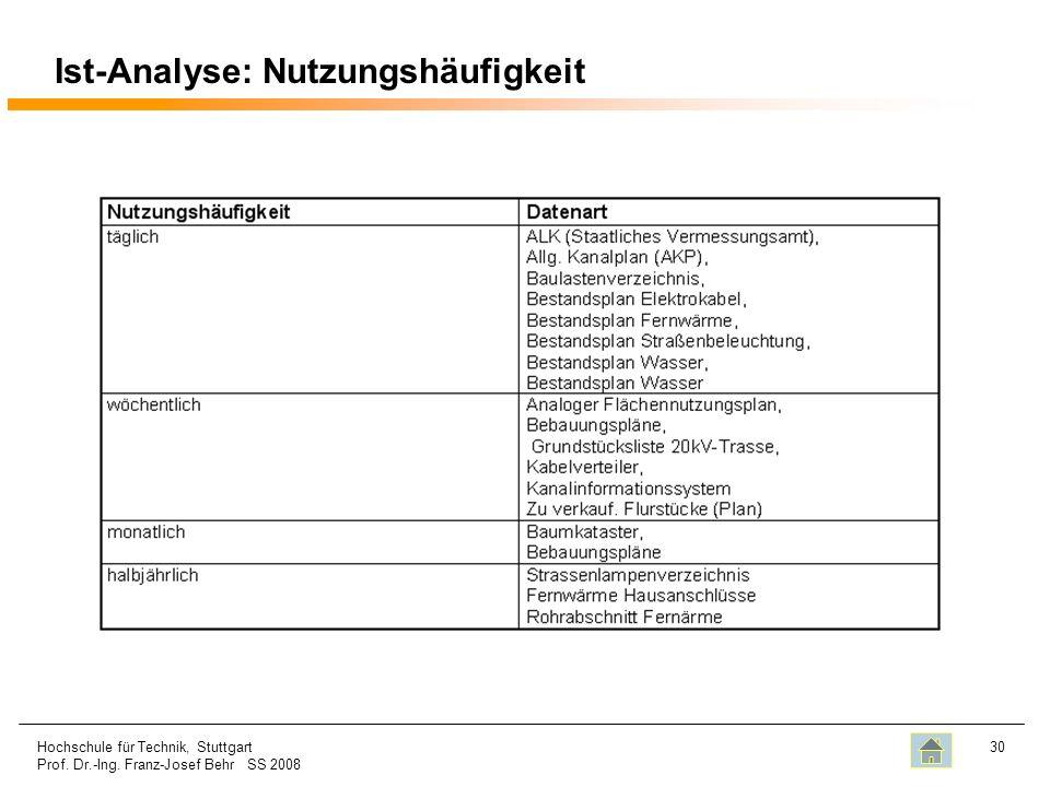 Ist-Analyse: Nutzungshäufigkeit