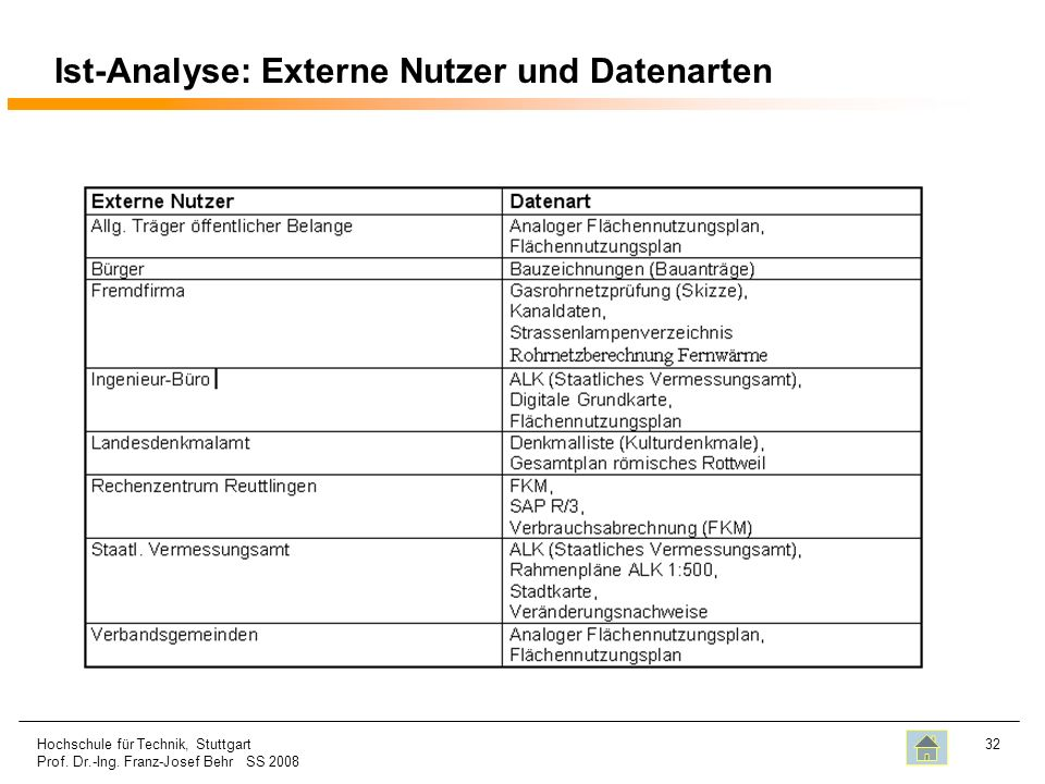 Ist-Analyse: Externe Nutzer und Datenarten