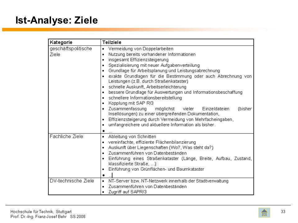 Ist-Analyse: Ziele Hochschule für Technik, Stuttgart Prof. Dr.-Ing. Franz-Josef Behr SS 2008