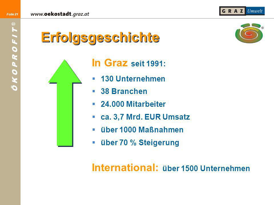 Erfolgsgeschichte In Graz seit 1991:
