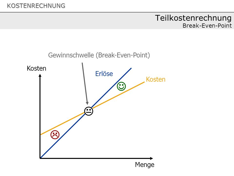Teilkostenrechnung Break-Even-Point