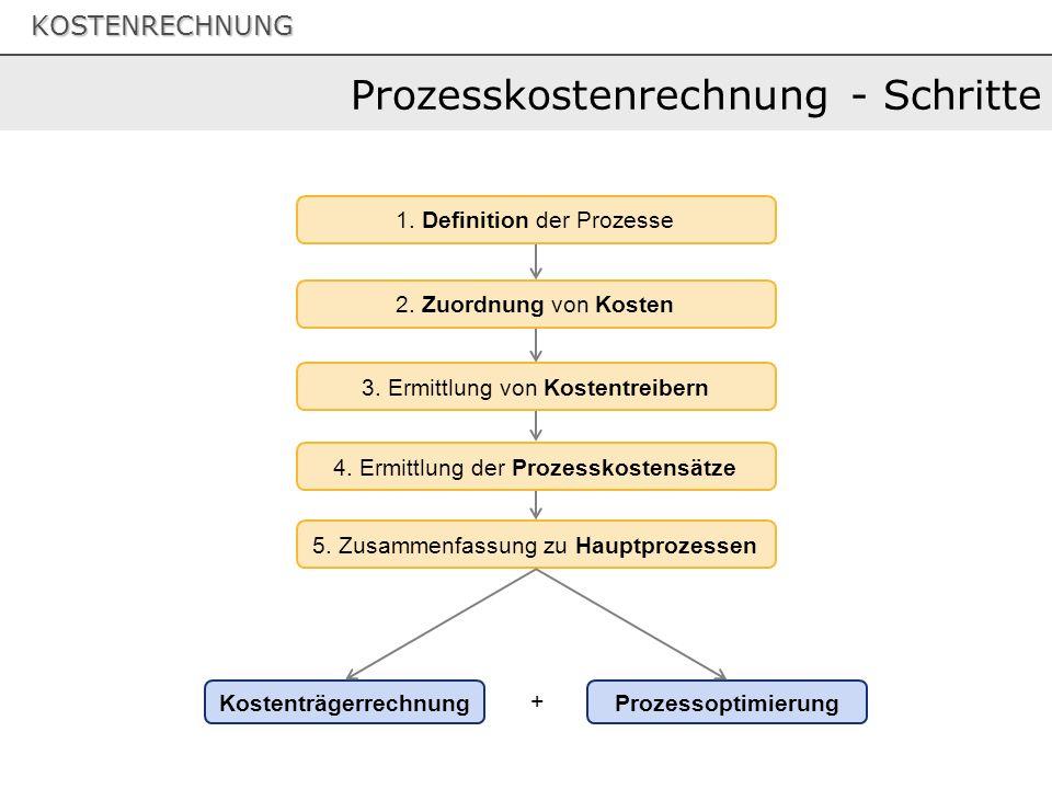 Prozesskostenrechnung - Schritte