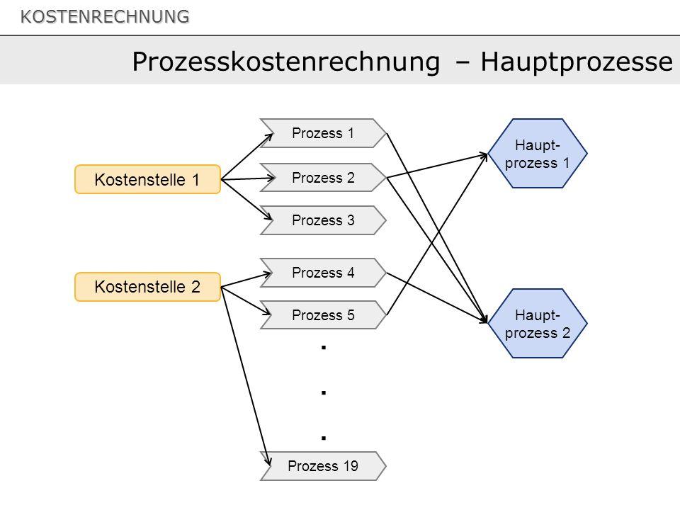 Prozesskostenrechnung – Hauptprozesse