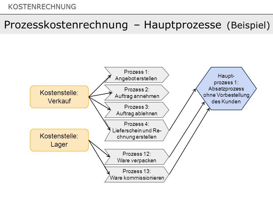 Prozesskostenrechnung – Hauptprozesse (Beispiel)